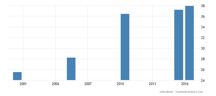 rwanda cause of death by injury ages 15 34 male percent relevant age wb data