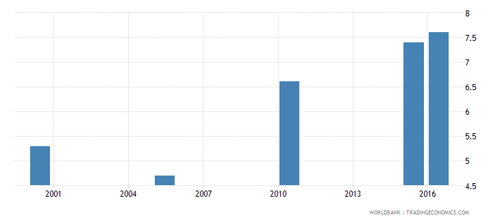 rwanda cause of death by injury ages 35 59 female percent relevant age wb data