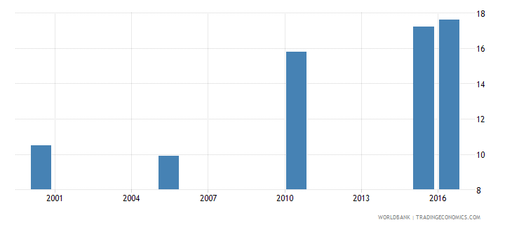 rwanda cause of death by injury ages 35 59 male percent relevant age wb data