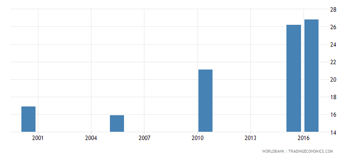 rwanda cause of death by non communicable diseases ages 15 34 female percent relevant age wb data