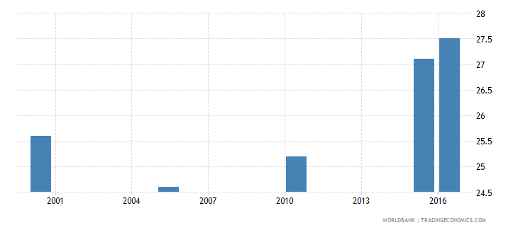 rwanda cause of death by non communicable diseases ages 15 34 male percent relevant age wb data