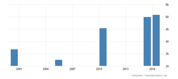 rwanda cause of death by non communicable diseases ages 35 59 male percent relevant age wb data