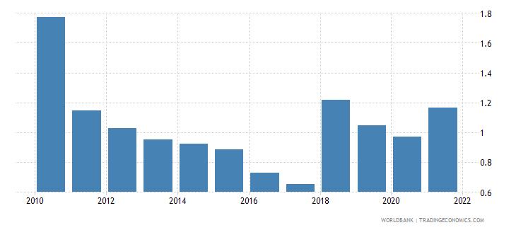 rwanda central bank assets to gdp percent wb data