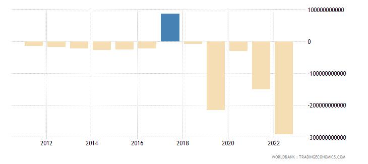 rwanda changes in inventories constant lcu wb data