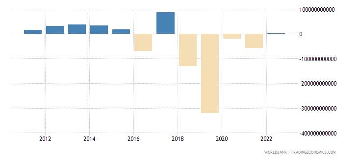 rwanda changes in inventories current lcu wb data