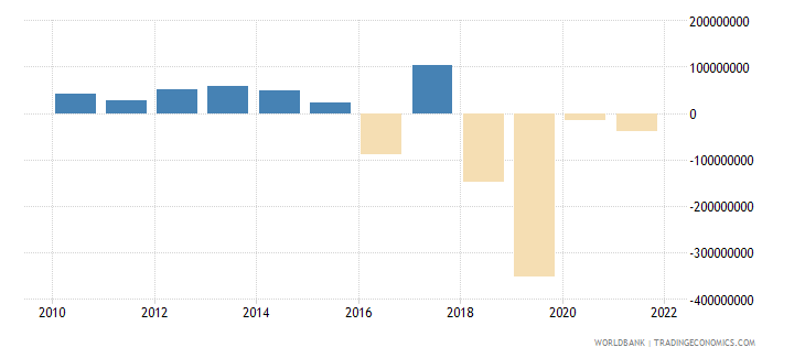 rwanda changes in inventories us dollar wb data