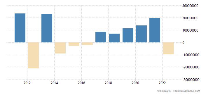 rwanda changes in net reserves bop us dollar wb data