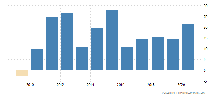 rwanda claims on other sectors of the domestic economy annual growth as percent of broad money wb data