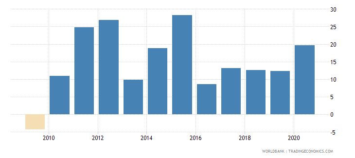 rwanda claims on private sector annual growth as percent of broad money wb data