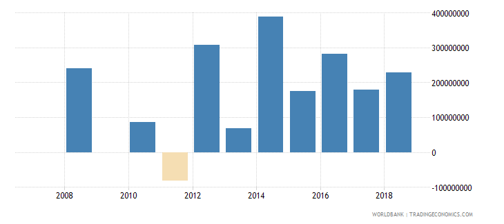 rwanda commercial banks and other lending ppg  plus  png nfl us dollar wb data