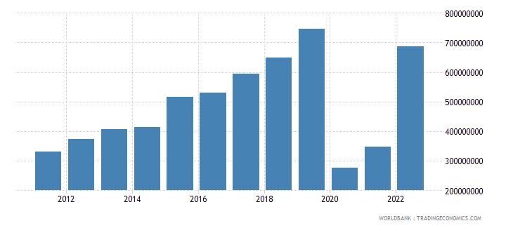 rwanda commercial service exports us dollar wb data