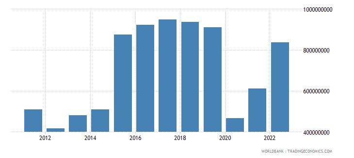 rwanda commercial service imports us dollar wb data