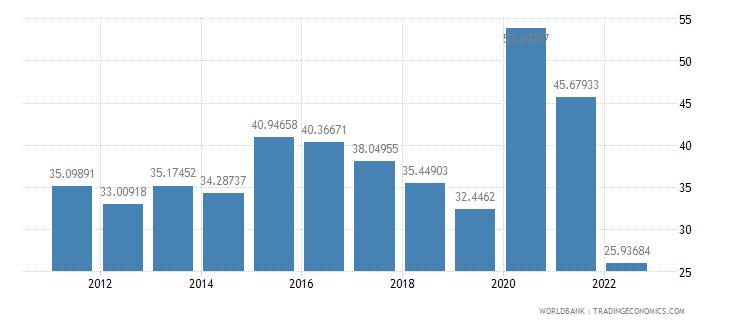 rwanda communications computer etc percent of service exports bop wb data