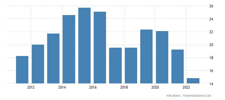 rwanda communications computer etc percent of service imports bop wb data