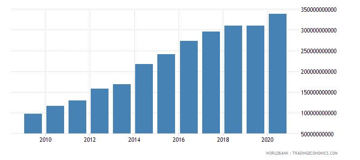 rwanda compensation of employees current lcu wb data