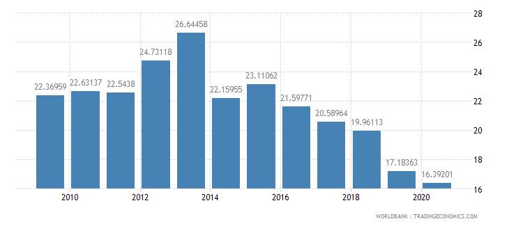 rwanda compensation of employees percent of expense wb data