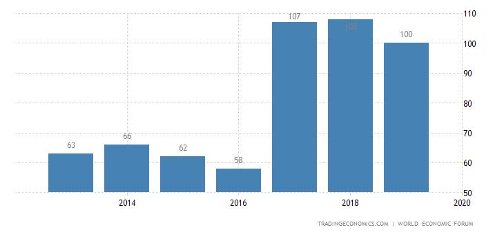 Rwanda Competitiveness Rank