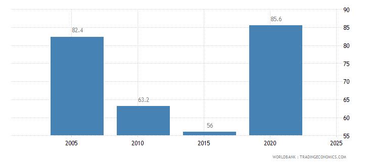 rwanda completeness of birth registration percent wb data