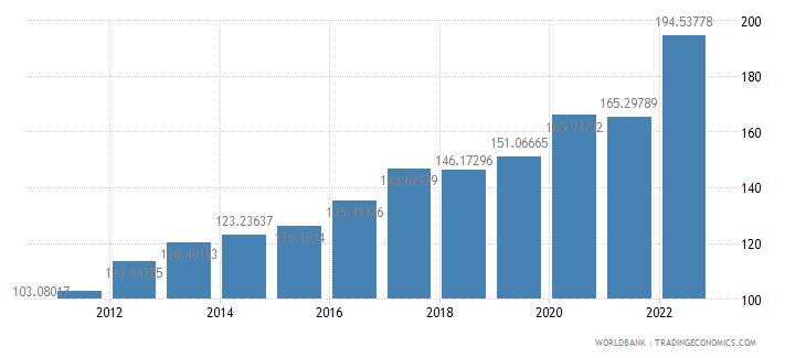 rwanda consumer price index 2005  100 wb data