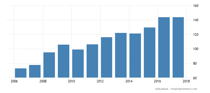 rwanda consumer price index 2010 100 december wb data