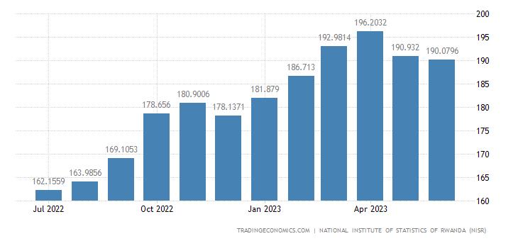 Rwanda Consumer Price Index Cpi