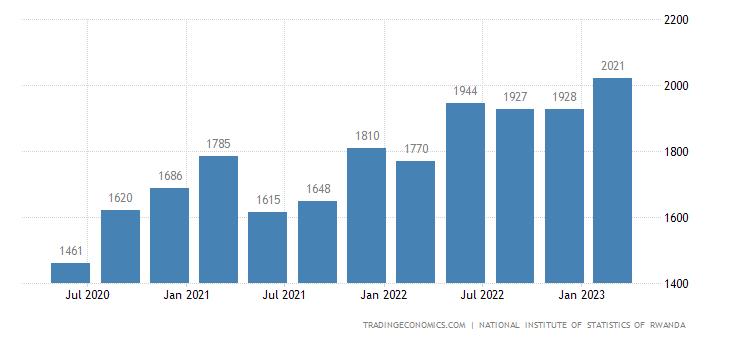Rwanda Consumer Spending