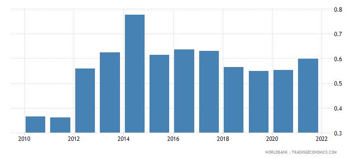 rwanda control of corruption estimate wb data