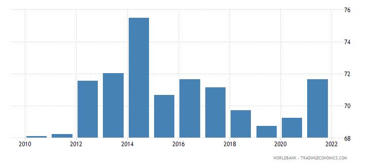 rwanda control of corruption percentile rank wb data