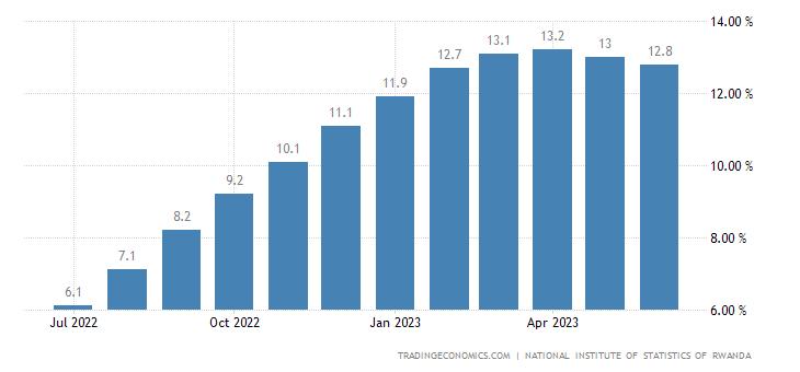 Rwanda Urban Core Inflation Rate