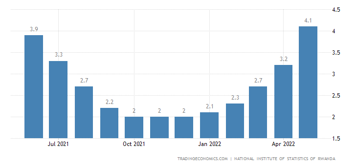 Rwanda Urban Core Inflation Rate