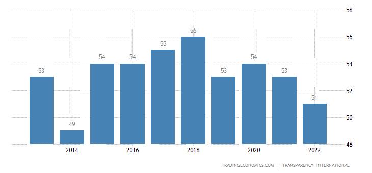 Rwanda Corruption Index