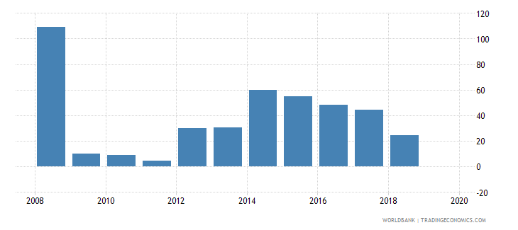 rwanda cost of business start up procedures percent of gni per capita wb data