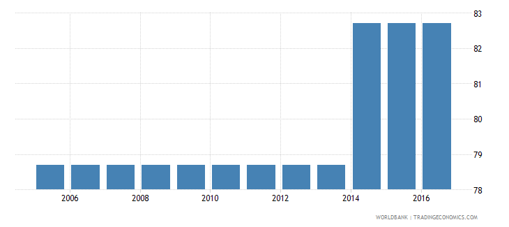 rwanda cost to enforce a contract percent of claim wb data