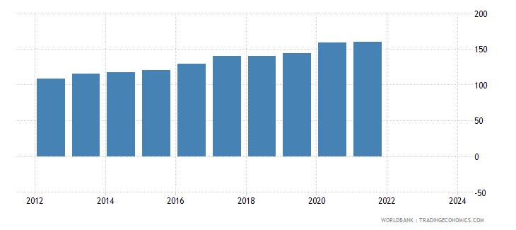 rwanda cpi price nominal seas adj  wb data