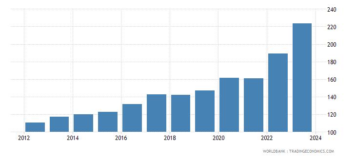 rwanda cpi price nominal wb data