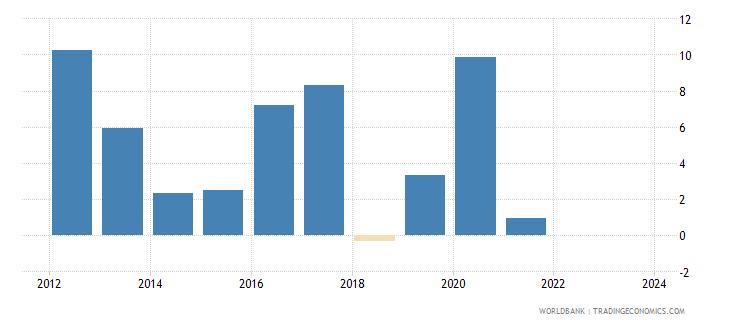 rwanda cpi price percent y o y nominal seas adj  wb data