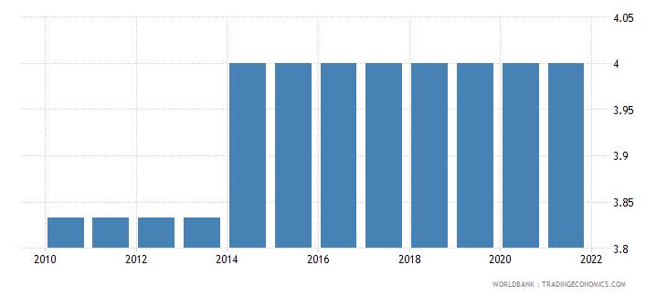rwanda cpia economic management cluster average 1 low to 6 high wb data