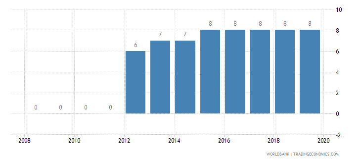 rwanda credit depth of information index 0 low to 6 high wb data