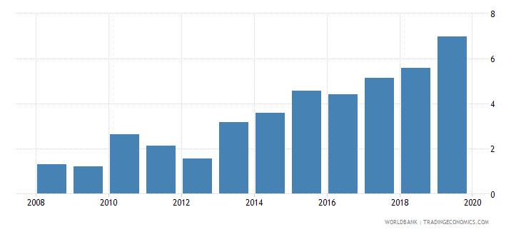 rwanda credit to government and state owned enterprises to gdp percent wb data