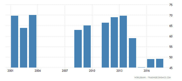 rwanda cumulative drop out rate to the last grade of primary education male percent wb data