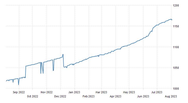 Rwandese Franc