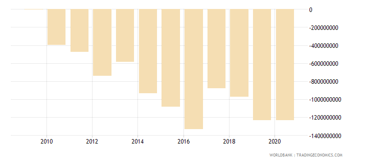 rwanda current account balance bop us dollar wb data