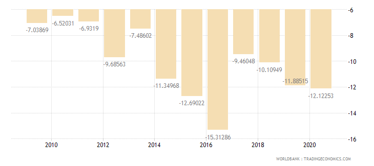 rwanda current account balance percent of gdp wb data