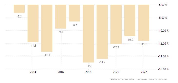 Rwanda Current Account to GDP