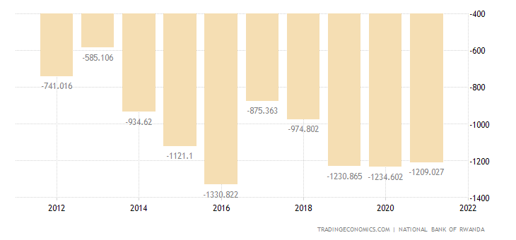 Rwanda Current Account