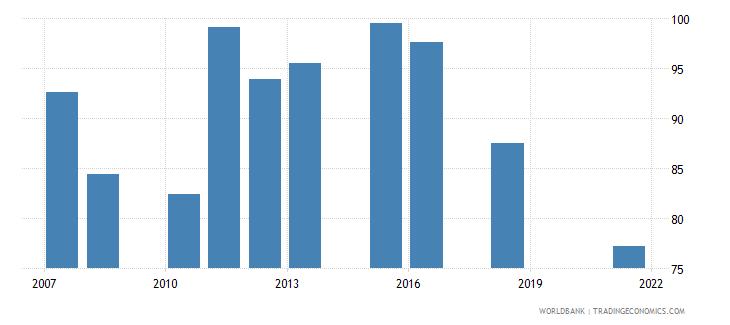 rwanda current education expenditure primary percent of total expenditure in primary public institutions wb data