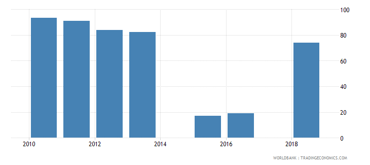 rwanda current education expenditure tertiary percent of total expenditure in tertiary public institutions wb data