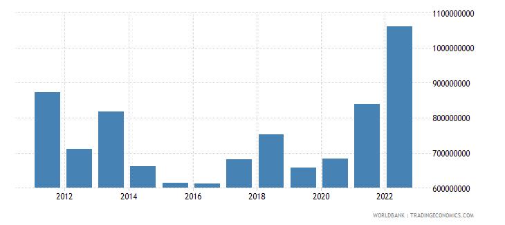 rwanda current transfers receipts bop us dollar wb data
