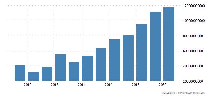 rwanda customs and other import duties current lcu wb data