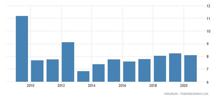 rwanda customs and other import duties percent of tax revenue wb data